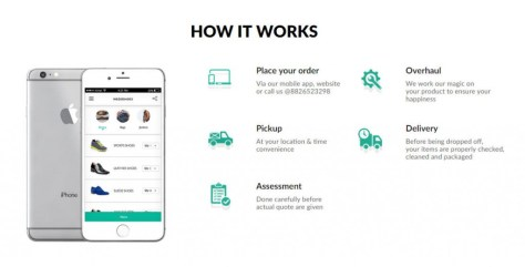 How it works wedoshoes