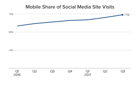 Mobile share of site