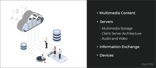 Developmental Components of an e-Commerce Application