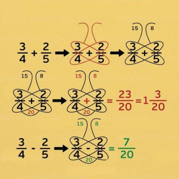 The Butterfly Method For Adding And Subtracting Fractions, Fatos Desconhecidos