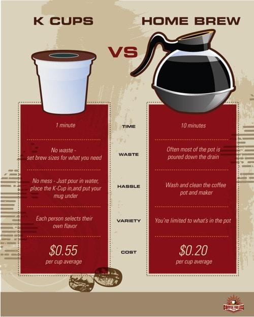 Drip Coffee Maker Vs Keurig : Keurig vs.Traditional Drip Coffee, Which Is Best? FavoriteCoffeeBrew.com