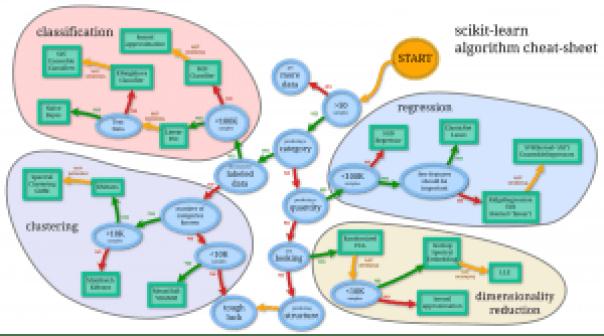 CheatSheet-Scikit-learn-Algo