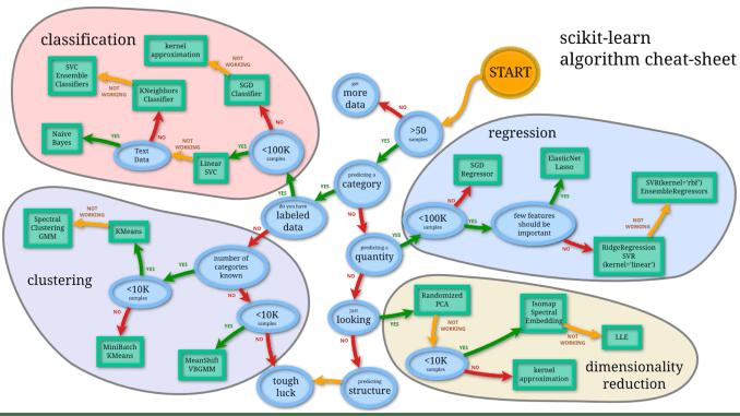 CheetSheet-Machine-Learning-Algorithm
