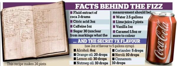 Coca-Cola's Secret Recipe: Here Are The Ingredients