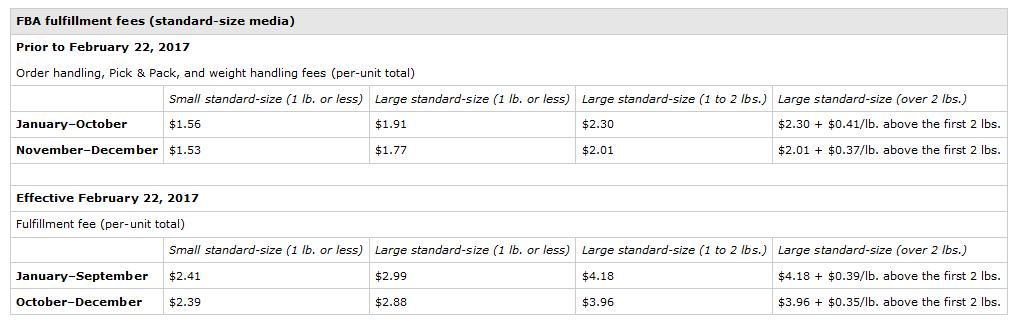 Amazon_Seller_Central_-_2017-02-21_18.49.05