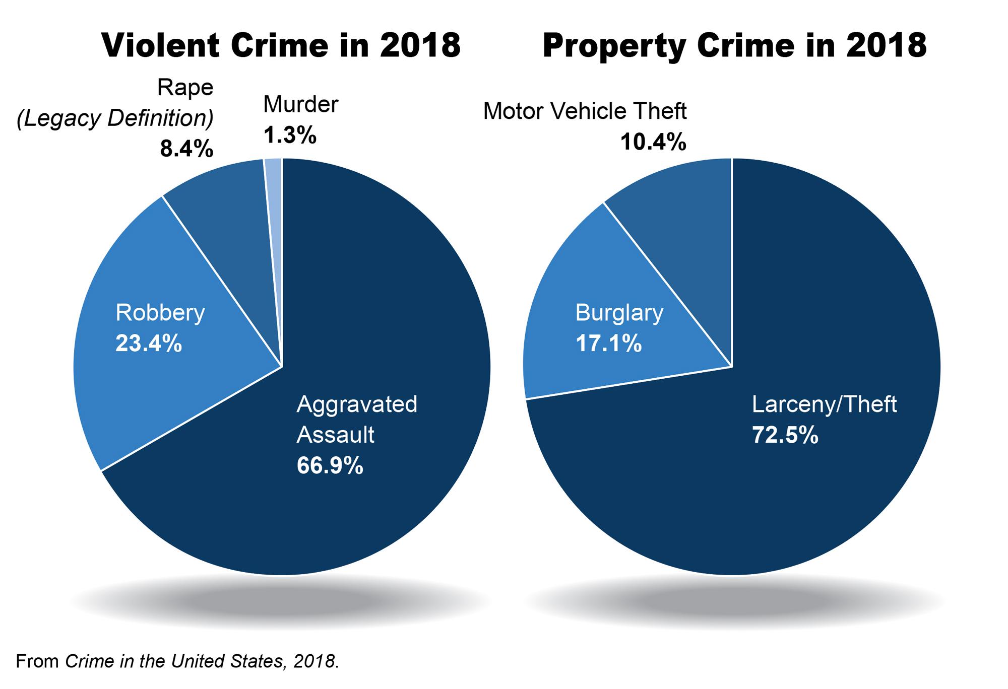 Crime Statistics Released
