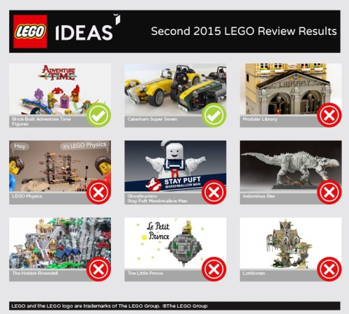 2nd 2015 Review Results