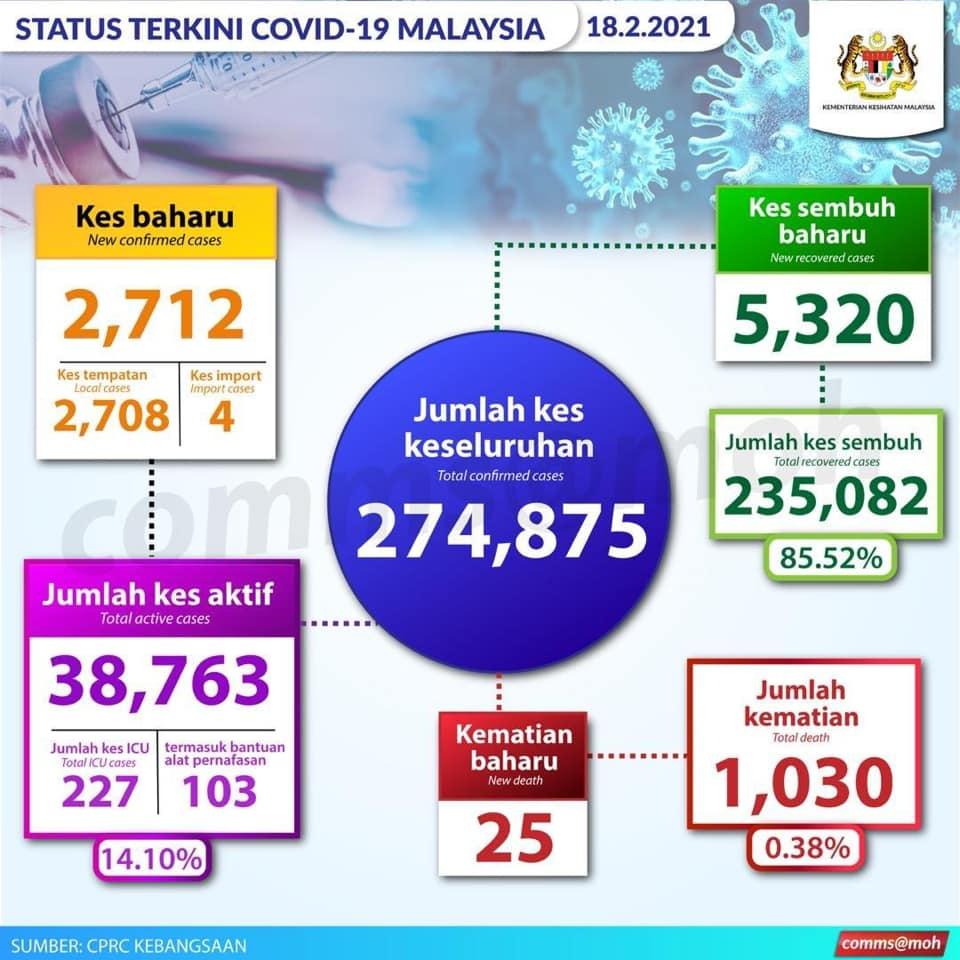 我國今日新增2712宗新冠肺炎病例,5320人康復的同時,25人死亡!
