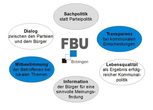 Grundwerte der FBU Bobingen