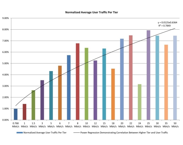 Chart 18: Normalized Average User Traffic—April 2012 Test Data