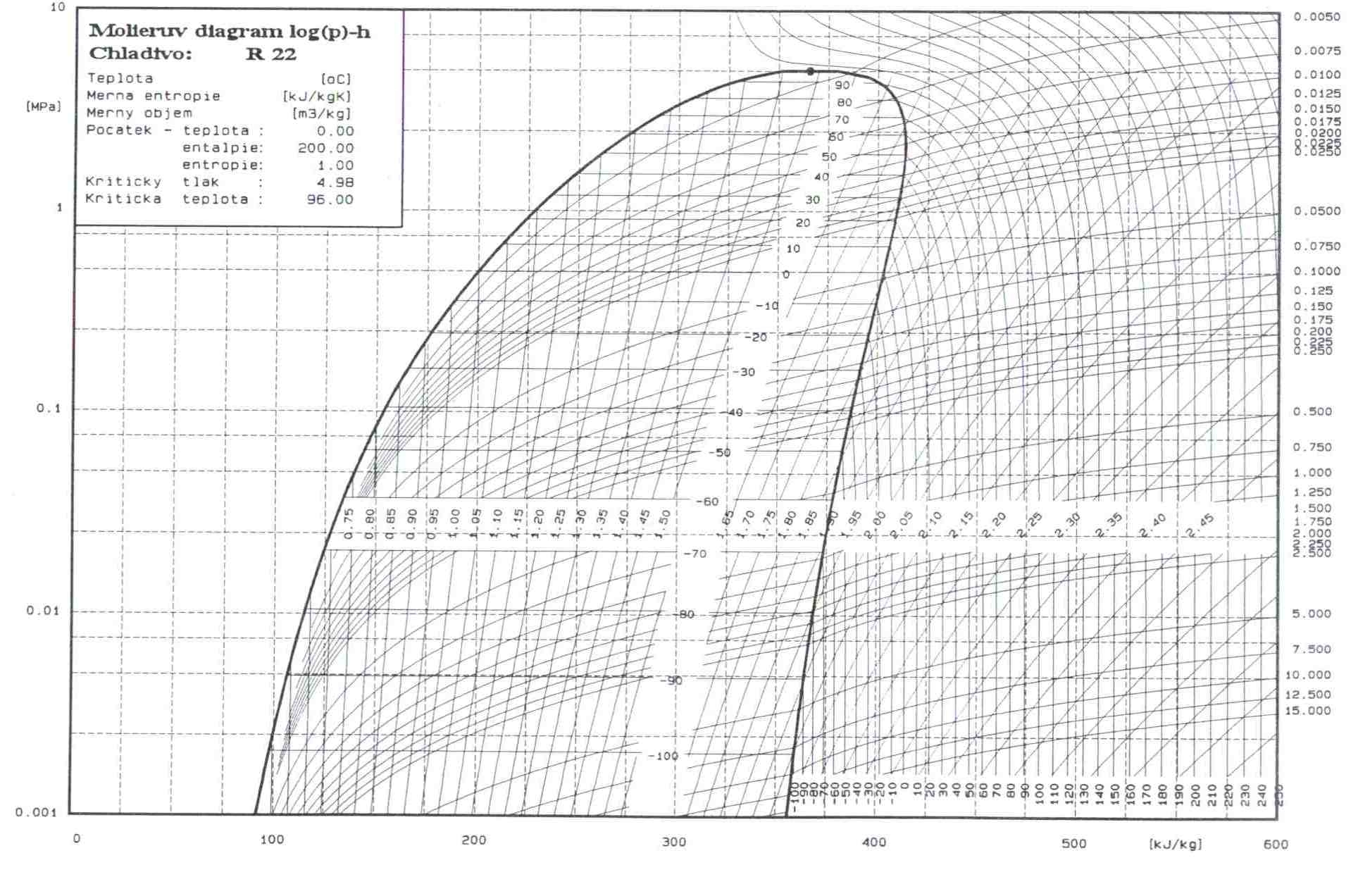 Log P H Diagram