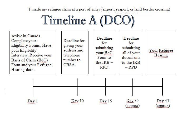 Timeline A (DCO)