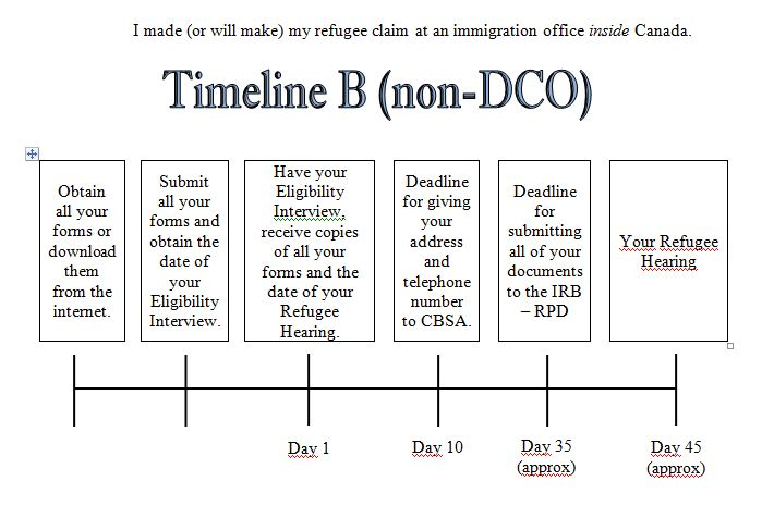 Timeline B (Non-DCO)