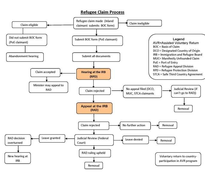 Refugee Claim Process chart