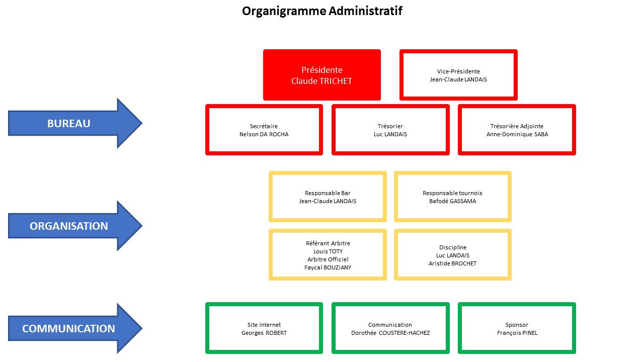 organigramme-administratif-fcta