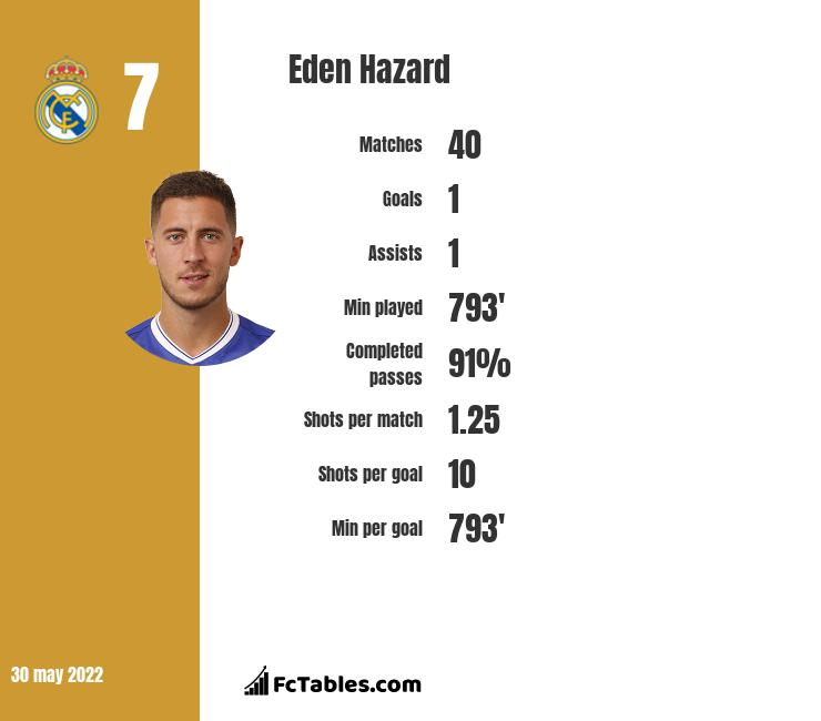 Eden Hazard stats