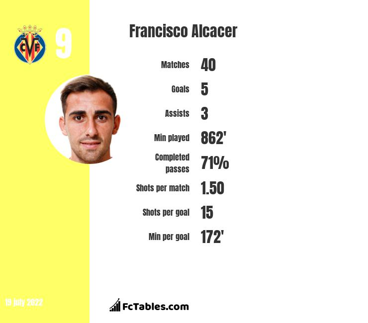 Francisco Alcacer stats