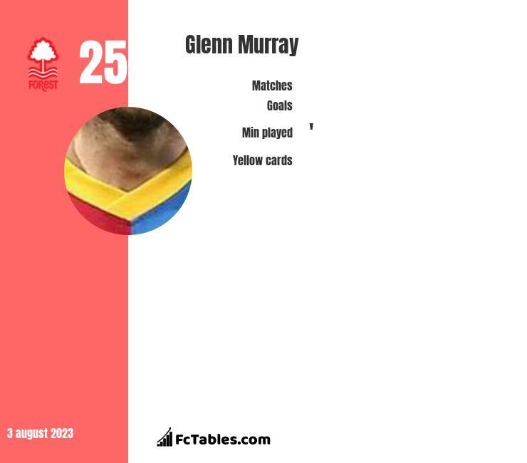 Glenn Murray stats