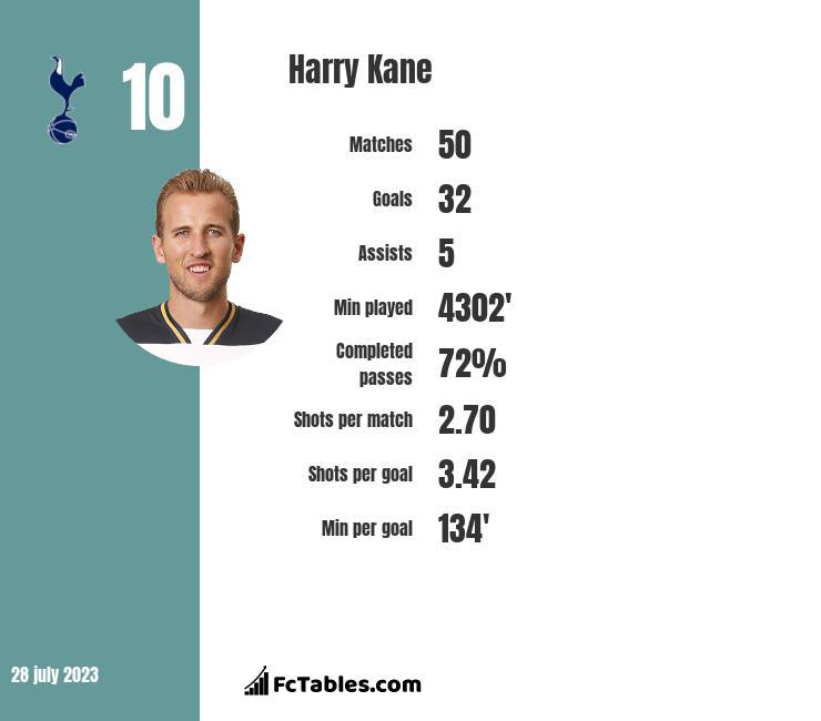 Harry Kane stats