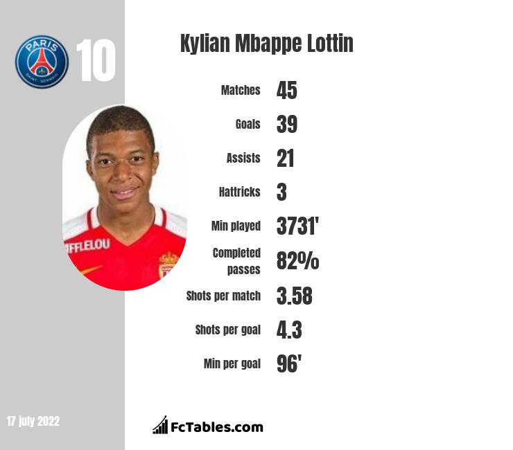 Kylian Mbappe Lottin stats