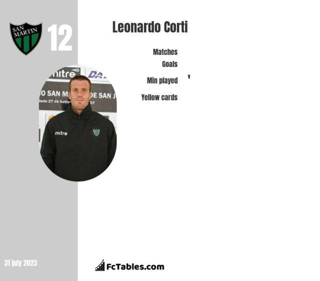Leonardo Corti stats