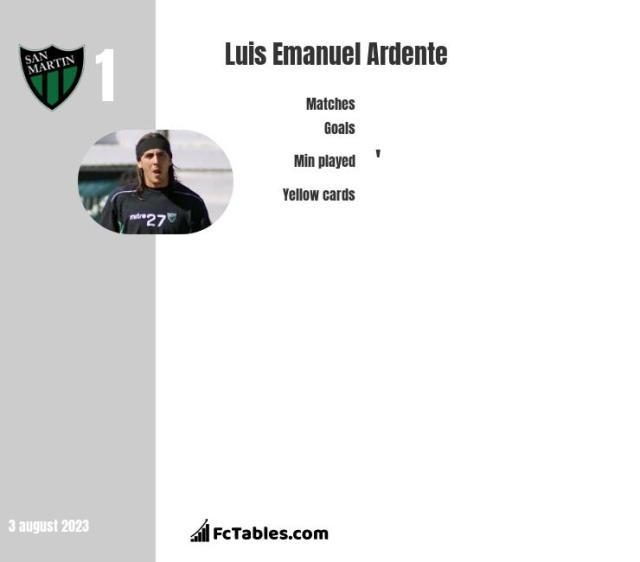 Luis Emanuel Ardente stats