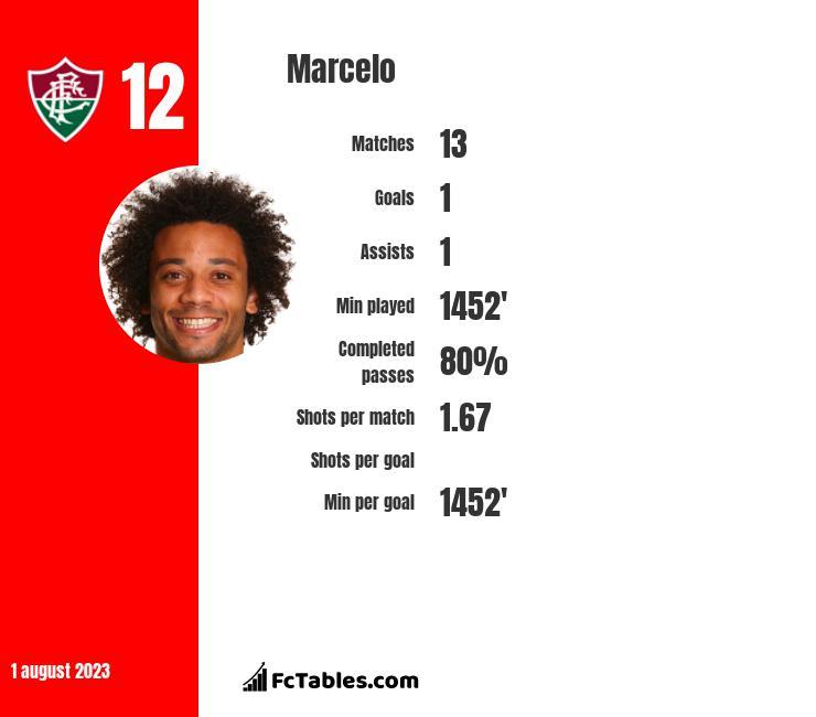 Marcelo stats
