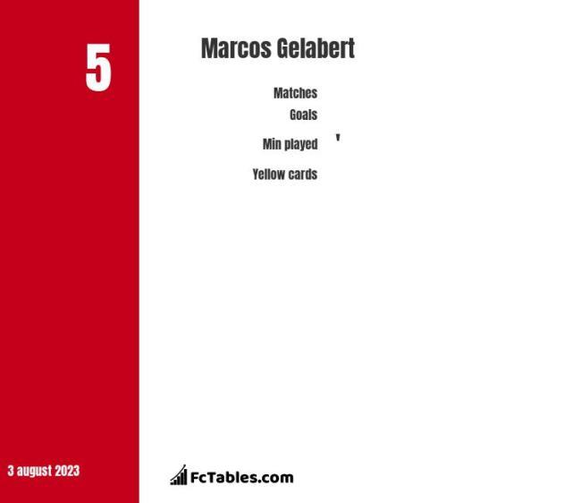 Marcos Gelabert stats