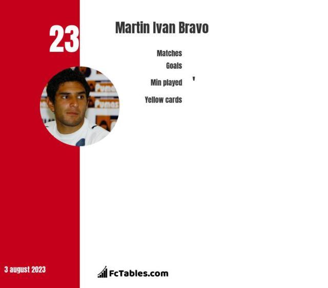Martin Ivan Bravo stats