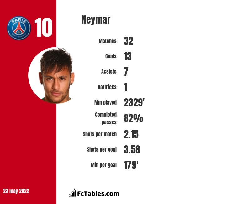 Neymar stats