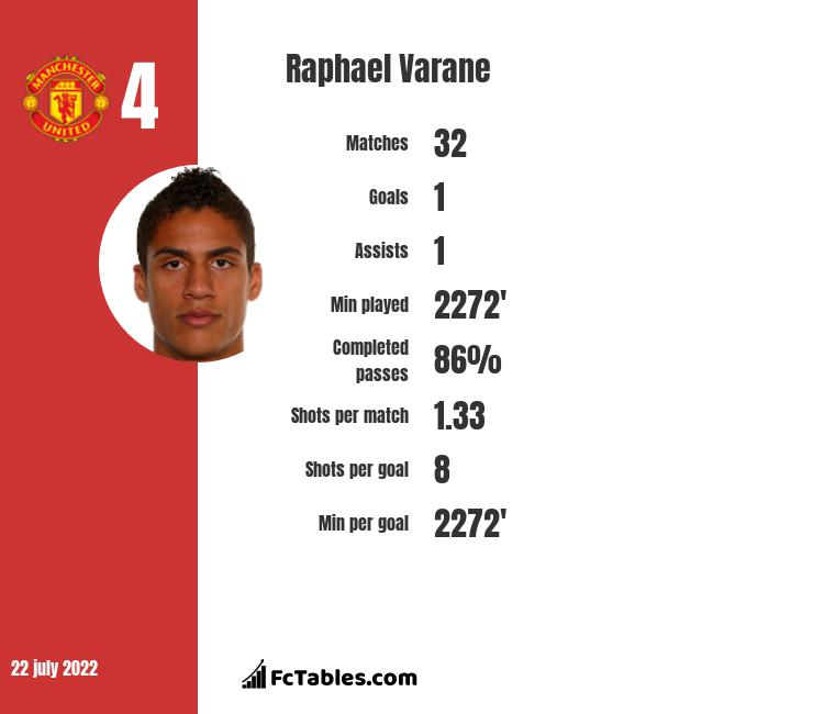 See the profile of france football player raphael varane. Raphael Varane vs Marte Sjønnegård - Compare two players ...