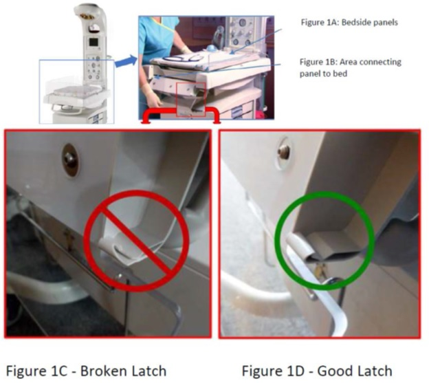 Diagram indicating bedside panels, area connecting panel to bed, broken latch, and good latch.