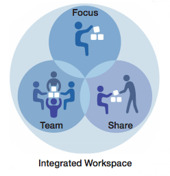 integrated-workspace