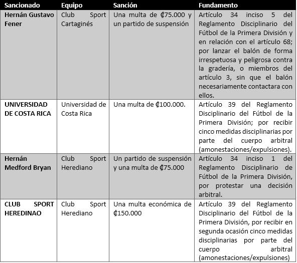 Sanciones Tribunal disciplinario jornada 5