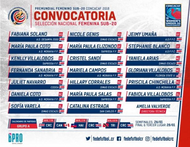 Lista de convocadas Sele Sub 20 Femenina Premundial CONCACAF