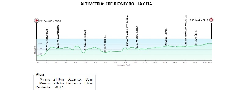 [IMG]https://i1.wp.com/www.federacioncolombianadeciclismo.com/wp-content/uploads/2017/06/Etapa1CREVColombia.jpg?w=806[/IMG]