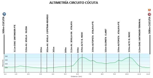 Tolima presente en la Vuelta de la Juventud 2021