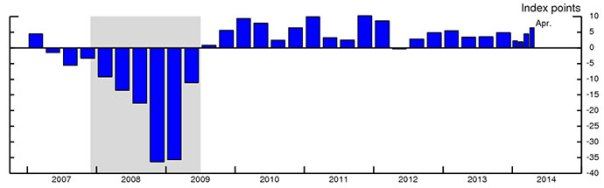 Chart 2: Average Monthly Change in LMCI since 2007. See accessible version link for 'Chart 1: Average Monthly Change in LMCI.' Data for this chart is from 2007:Q1 to 2014:Q1