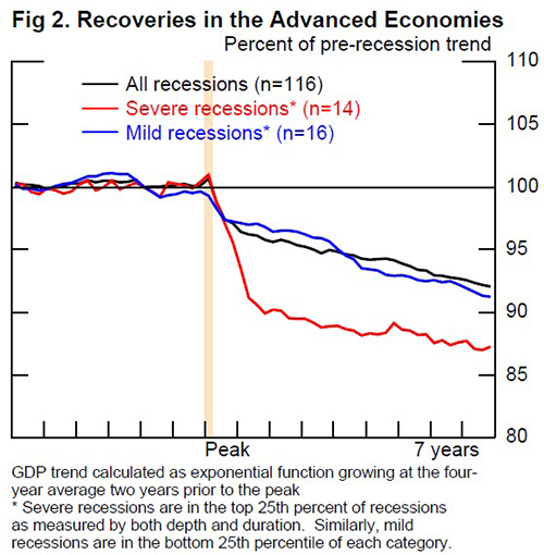 Figure 2. Recoveries in the Advanced Economies. GDP trend calculated as exponential function growing at the four-year average two years prior to the peak </p><br /><br /><br /><br /><br /><br /> <p>Severe recessions are in the top 25th percent of recessions as measured by both depth and duration. Similarly, mild recessions are in the bottom 25th percentile of each category.