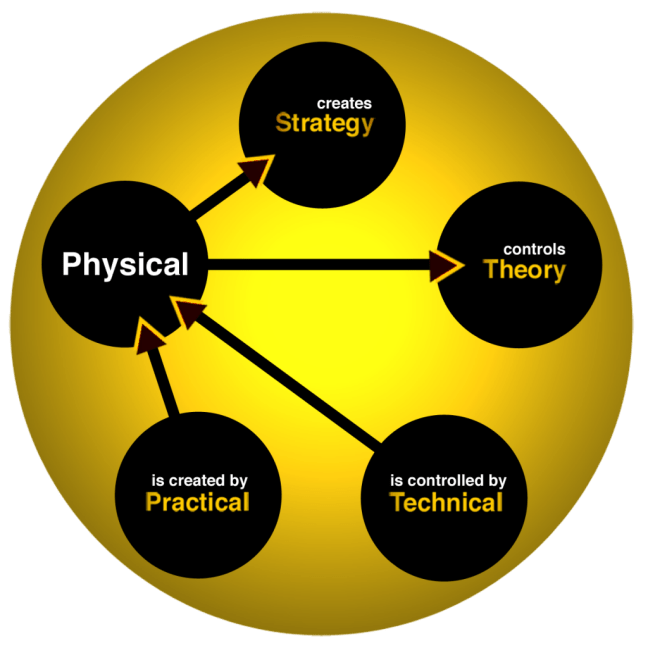 FWTS | Relationships Of The Physical Element