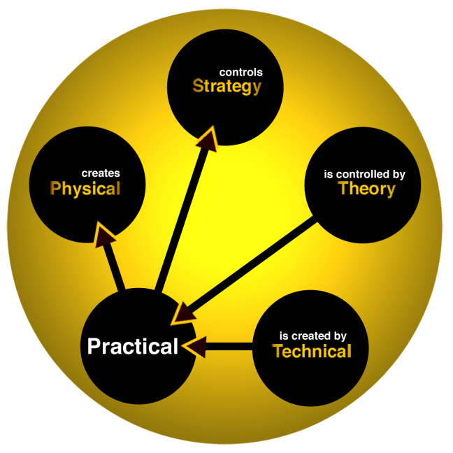 FWTS | Relationships Of The Practical Element