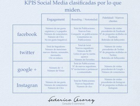KPIs social media clasificadas por lo que miden