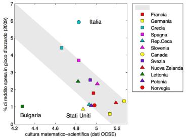 """tratto da """"Cultura scientifica e comportamento economico: quanto ci costa il gioco d'azzardo?"""" di Pierluigi Contucci, Università di Bologna"""