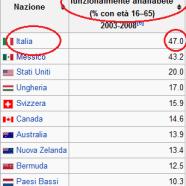 """Il 47% degli italiani sono """"analfabeti funzionali"""""""