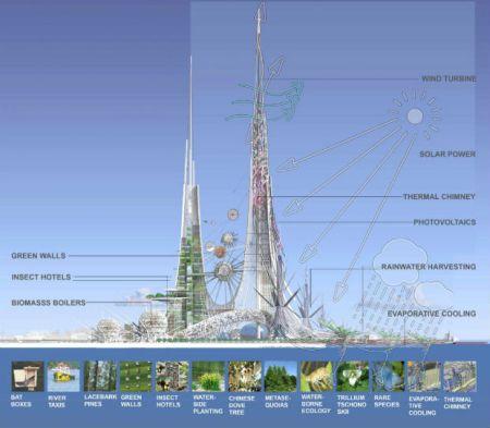 3-Cina-vs-Arabia-i-grattacieli-più-alti-del-mondo-vogliono-essere-green