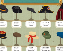 Around the World in 80 hats – Il giro del mondo in 80 cappelli
