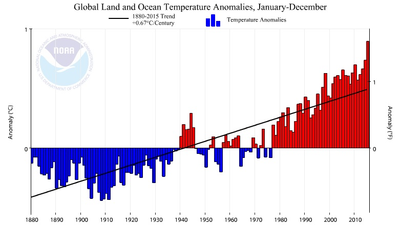 Graph: Global Temperatures with trend line: 1880 - 2015 (NOAA)