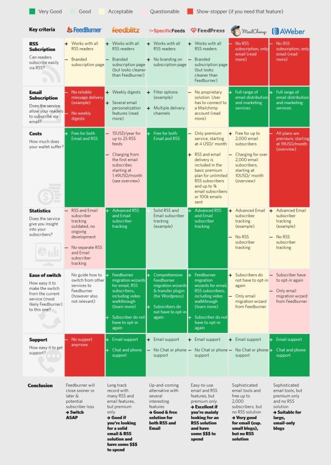 Feedburner Alternatives Infographic