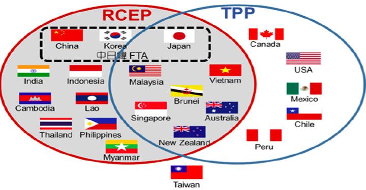 Trans-Pacific Partnership,RCEP,economy,America