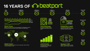 Beatport celebrates 16 years with record breaking figures